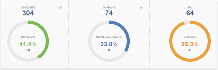 Number of backlinks on the expired domain found with SEO SpyGlass