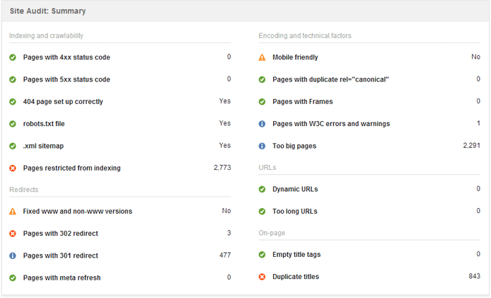 Running an audit of your website