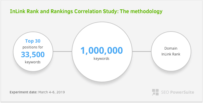 Methodology of InLink Rank and PageRank score correlations