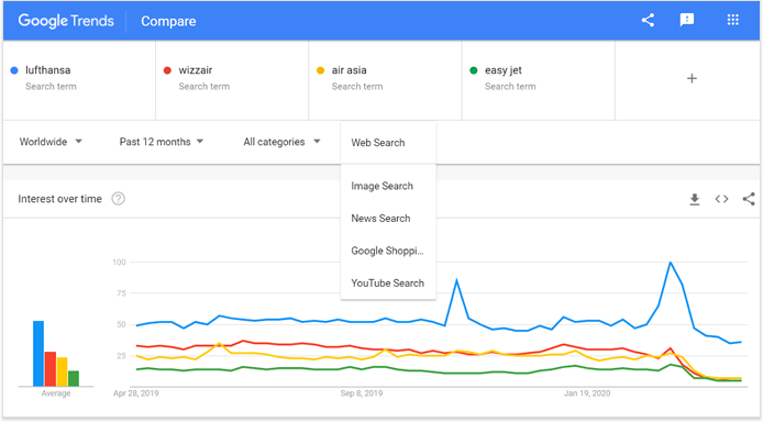 Check Google Trends