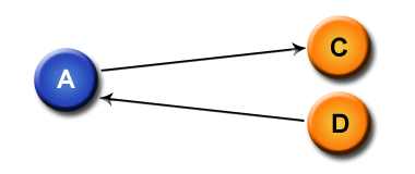 3-way link with 2 partners