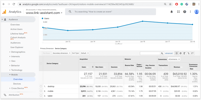 In Google Analytics, see how many pages are viewed from mobiles