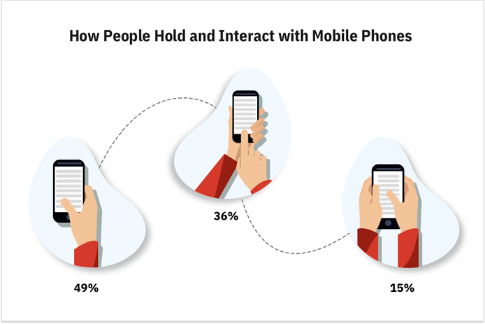 Cell-phone holding habits