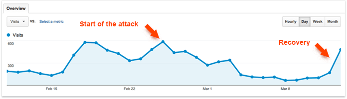 Results of a Negative SEO attack