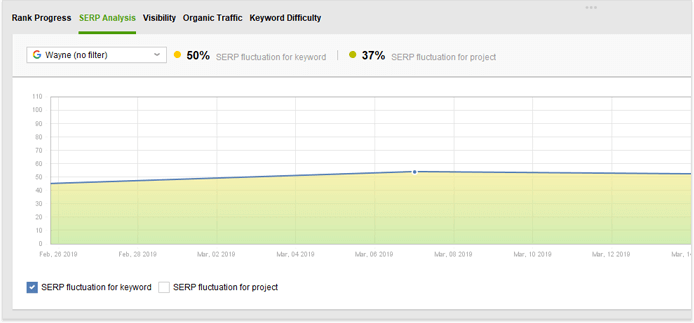 History graph in SERP tracker tool