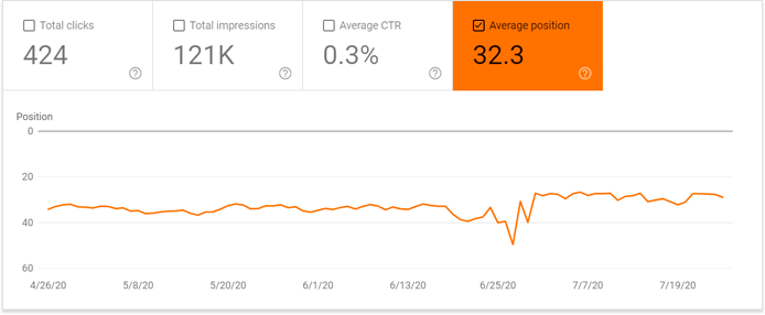 Analyze you data in Google Search Console