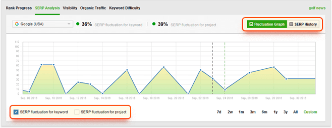 SERP fluctuation imply there could have been a Google algorithm update