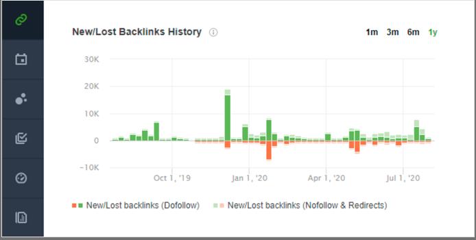 Get back lost backlinks