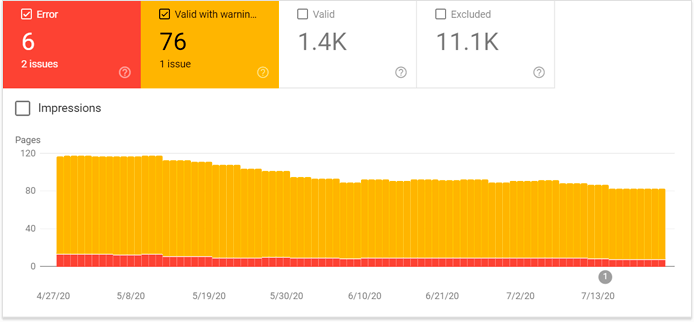 Before and after on-site changes, check Google Search Console for errors and warnings