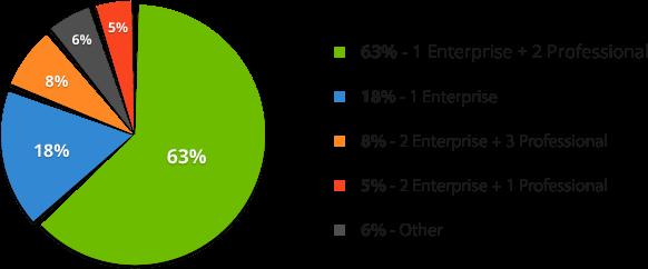 SEO software models chart