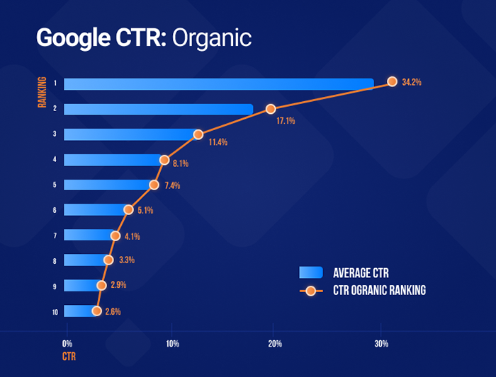 CTR for ranking positions on the SERP