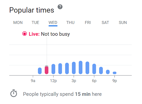 Popular times graph from Local Knowledge Panel