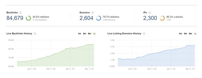 Backlink profile overview