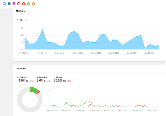 Sentiment analysis with social listening tool