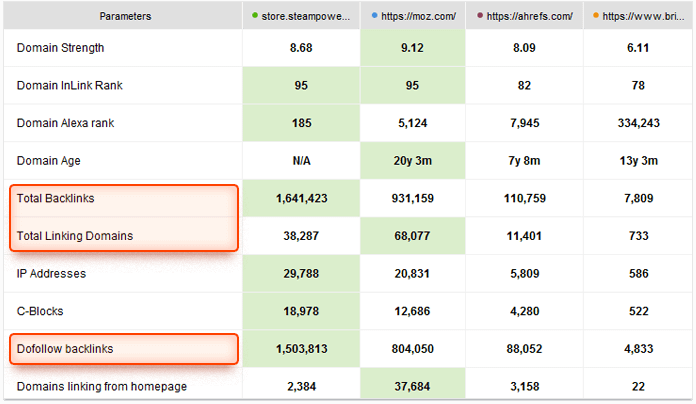 Compare backlink profiles of your competitors