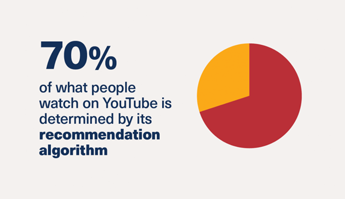 70% of what people watch is determined by YouTube recommendation algoithm