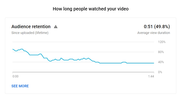 YouTube audience retention report