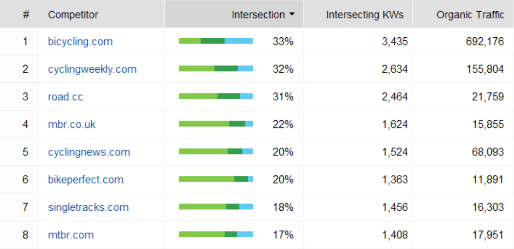 seo spyglass domain competitors