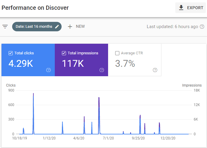 google discover report