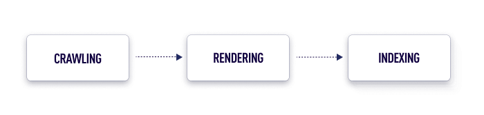 crawling, rendering, indexing