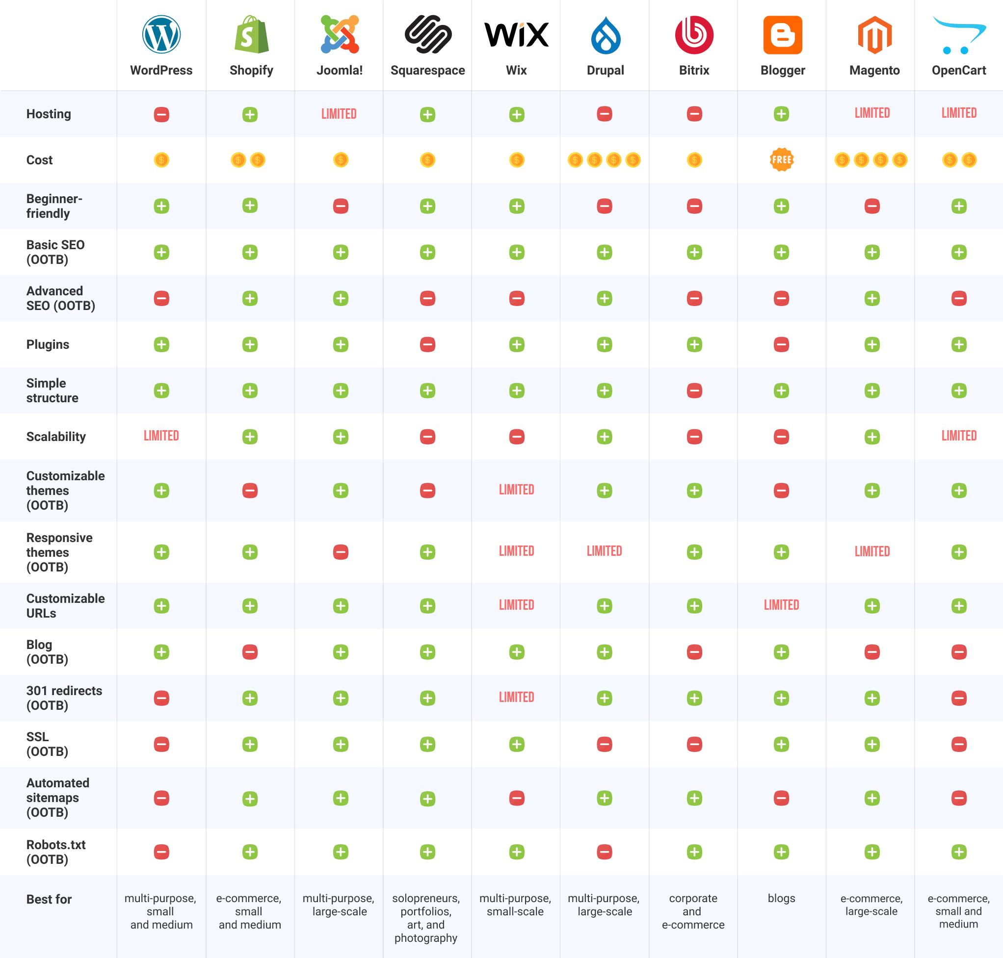 top 10 cms comparison table