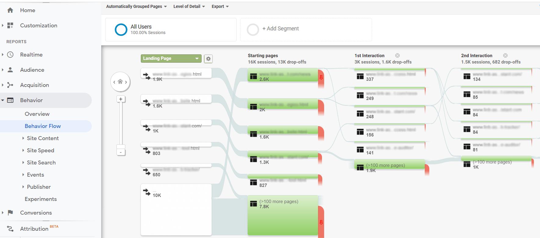google analytics users' behaviour