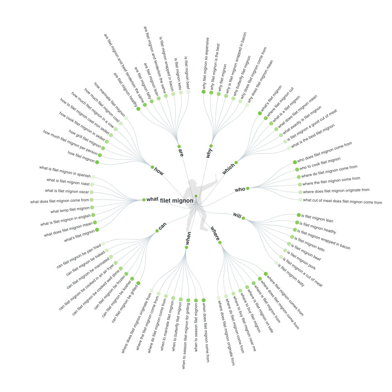 answer the public keyword tree