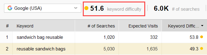 the most difficult keyword group