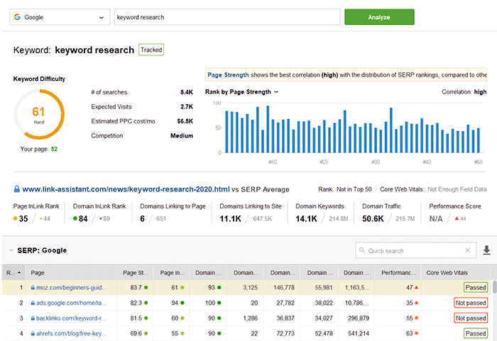 Analyze SERPs to find the best optimization tactics