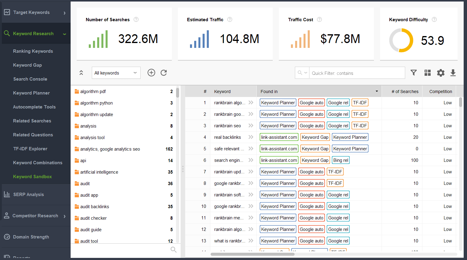 Track rankings of the keywords you optimized content with