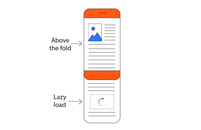 Lazy-loading of images explained