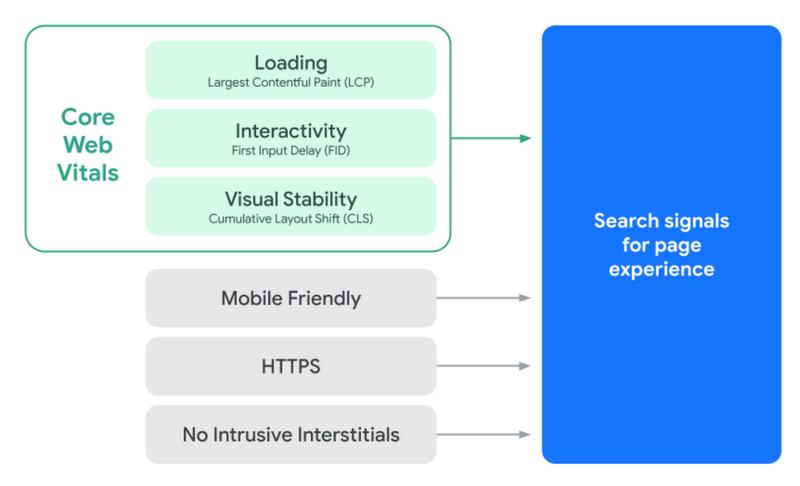 Core Web Vitals explained