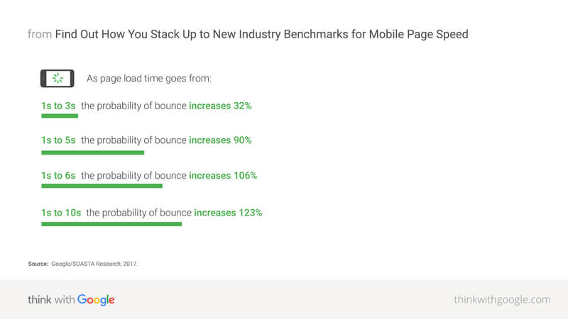 Google Benchmarks for mobile PageSpeed
