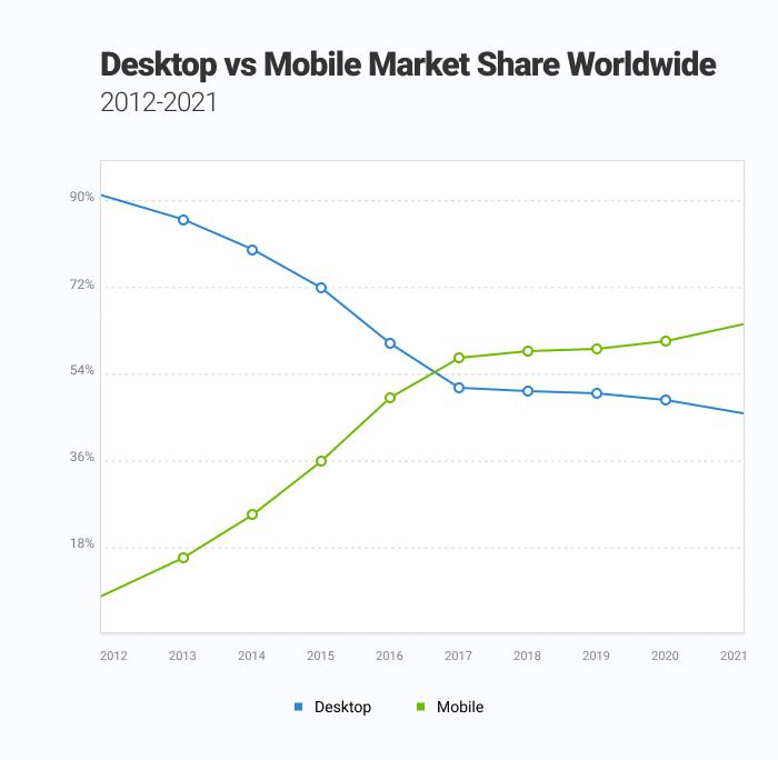Desktop vs mobile search share worldwide