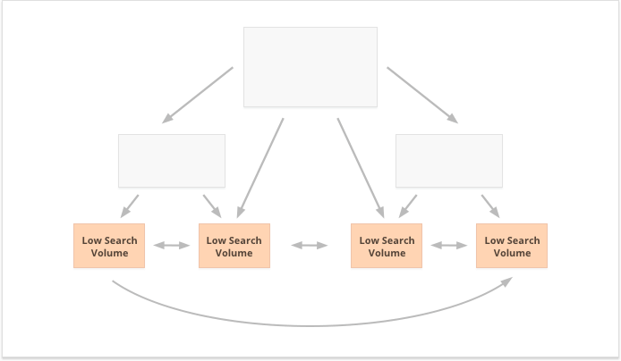 use low search volume keywords to strengthen many pages
