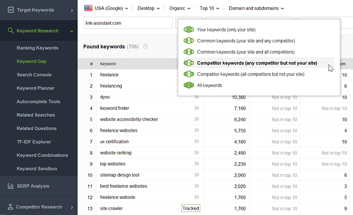 Find your unique keywords and those shared with competitors