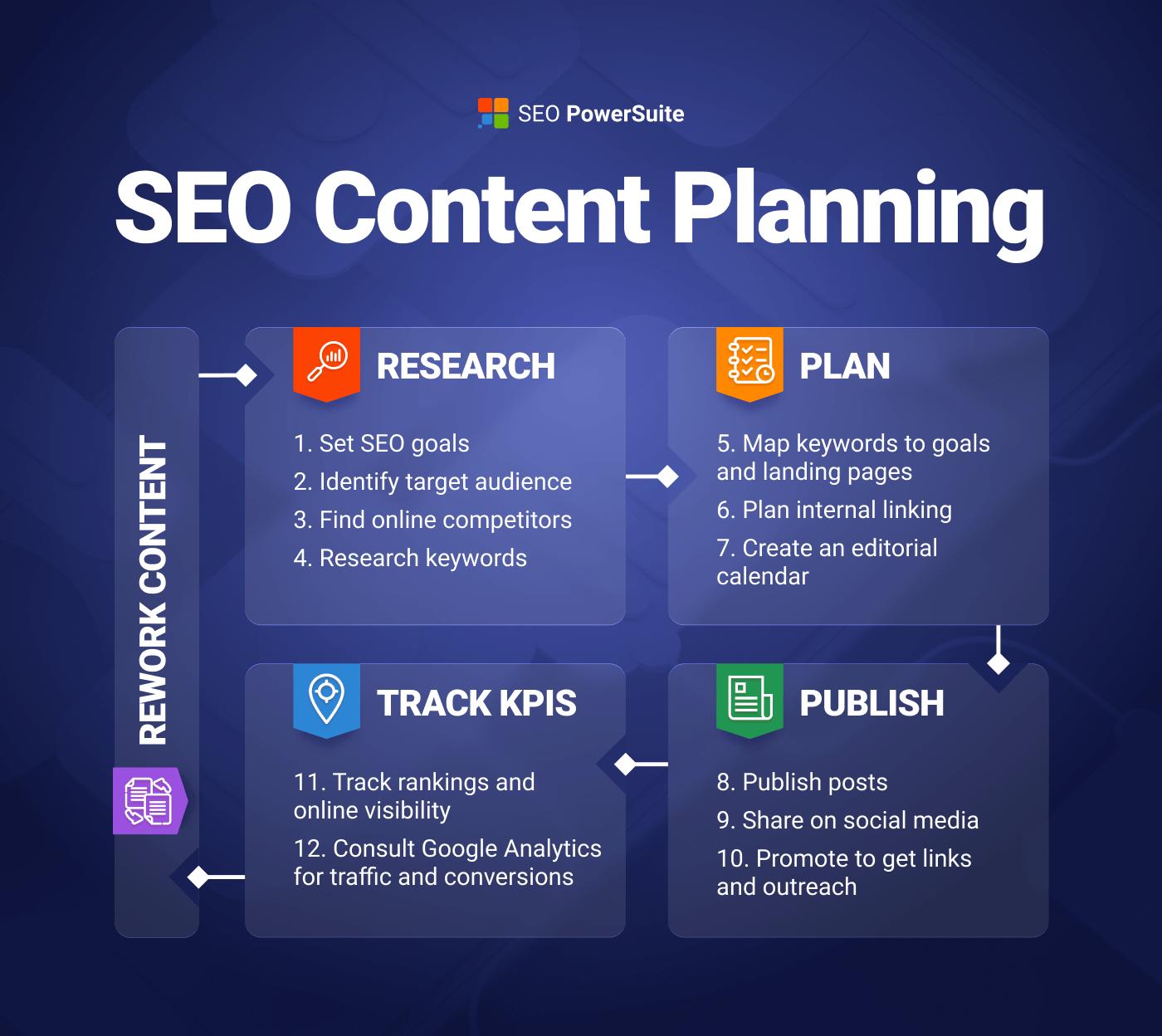 SEO Content Plan Infographic